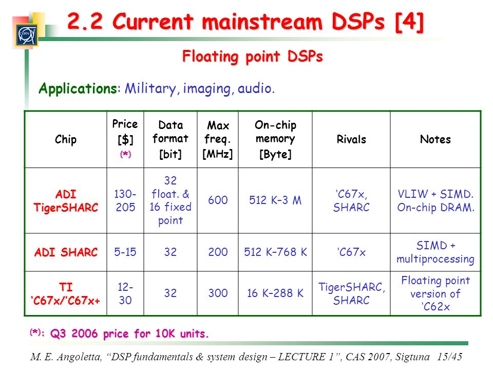 2.2 Current mainstream DSPs [4]